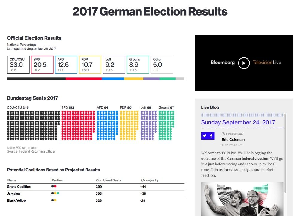 bloomberg election results