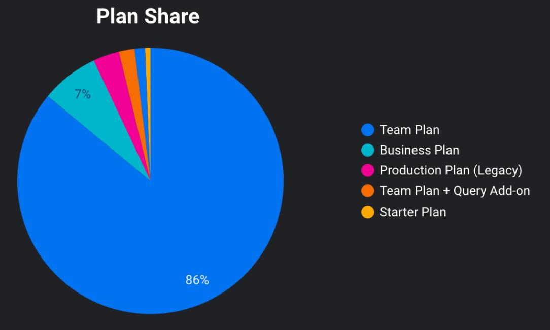 Customer segmentation by type of plan.