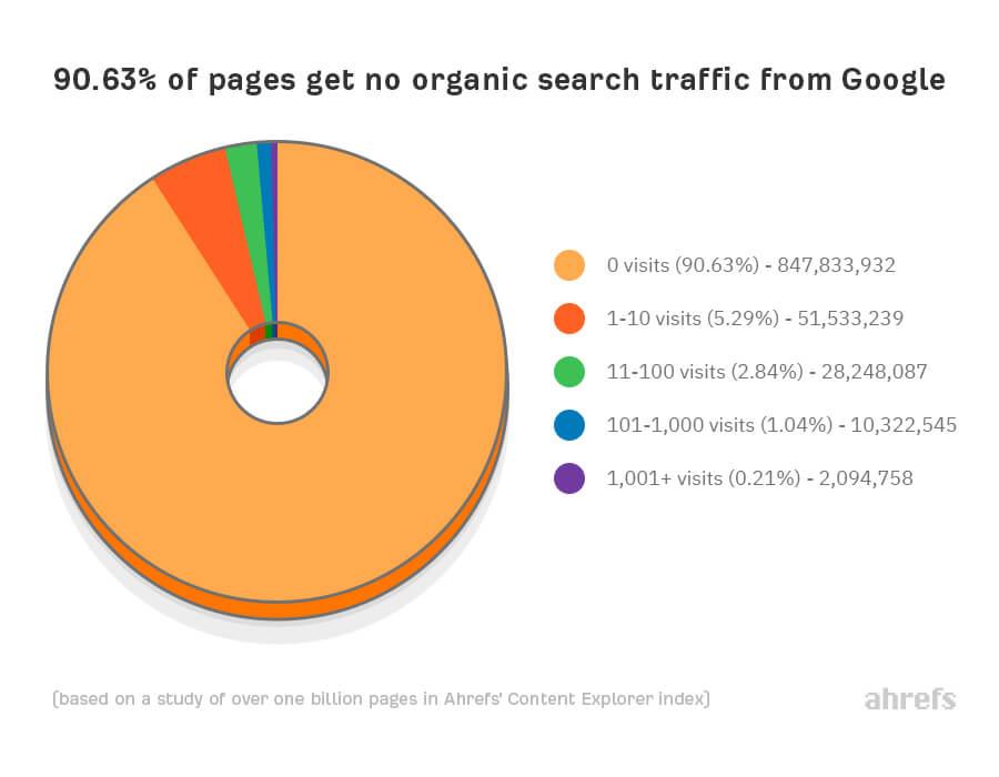 organic search traffic graph