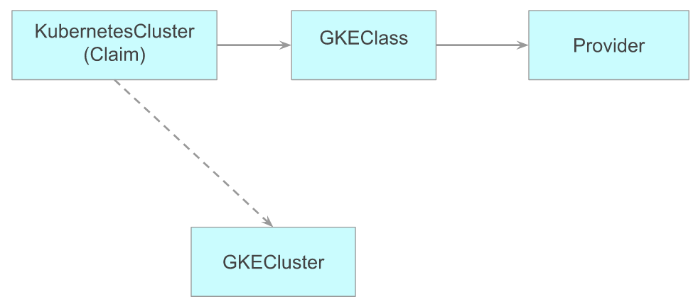 Explains the connection between resources used to provision the cluster and the real text is also present nearby.