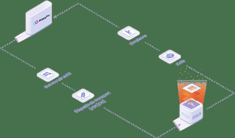 Objets et données manipulées dans l'intégration ShippyPro : numéros de suivi, étiqettes de livraison, statut des livraisons.