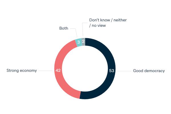 Democracy or economy - Lowy Institute Poll 2020