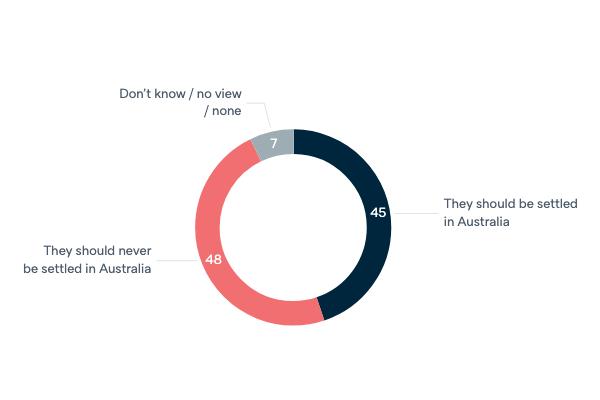 Nauru and Manus Island policy - Lowy Institute Poll 2020