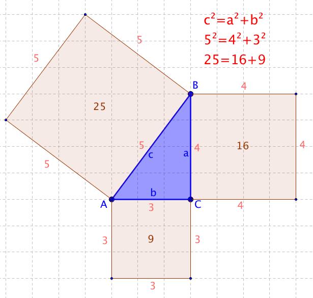Znázorněná Pythagorova věta