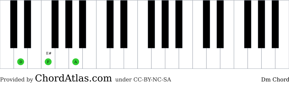 Piano chord chart for the D minor chord (Dm). The notes D, F and A are highlighted.