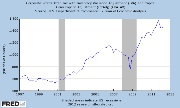 Corporate Profits After Tax with Inventory Valuation Adjustment (IVA) and Capital Consumption Adjustment (CCAdj) (CPATAX)
