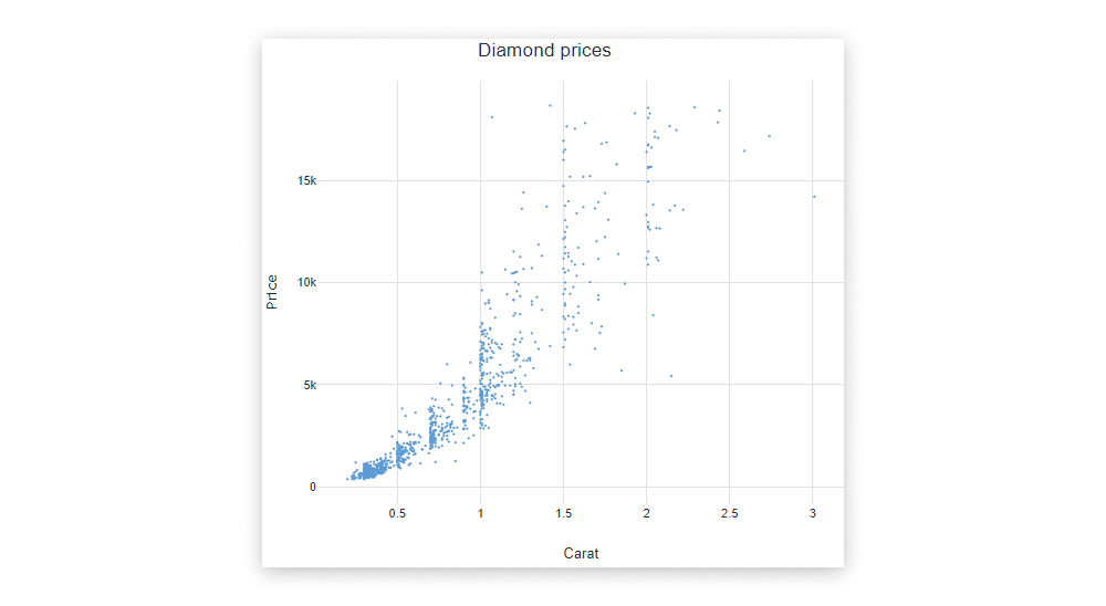 A scatterplot showing the carat value of diamonds versus their monetary value