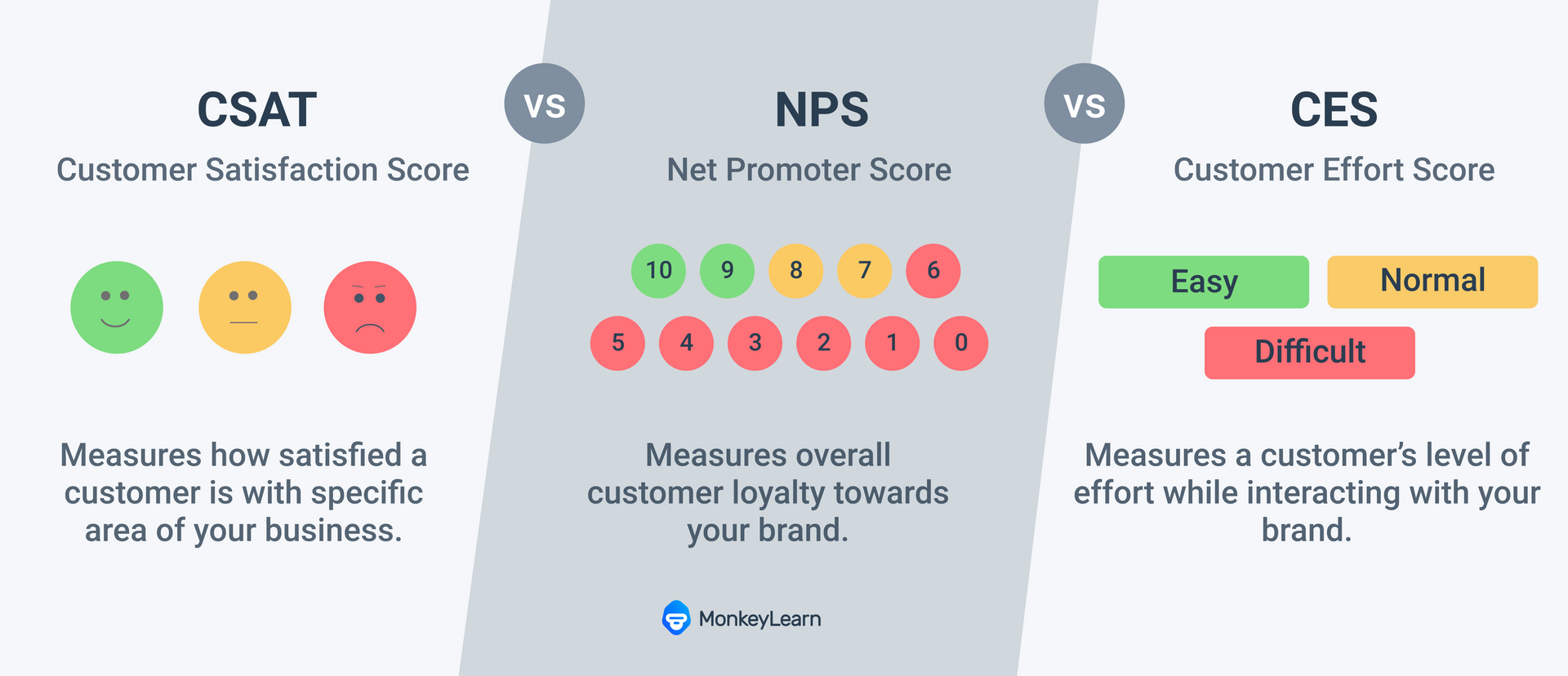 CSAT measures customer satisfaction in specific area. NPS measures overall loyalty to a brand. CES measures customer effort.