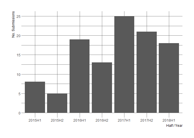 number of submissions per half ayear