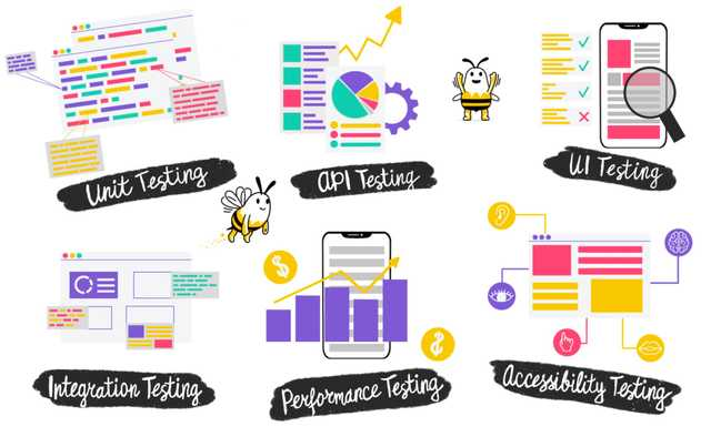 What are the types of automation testing?