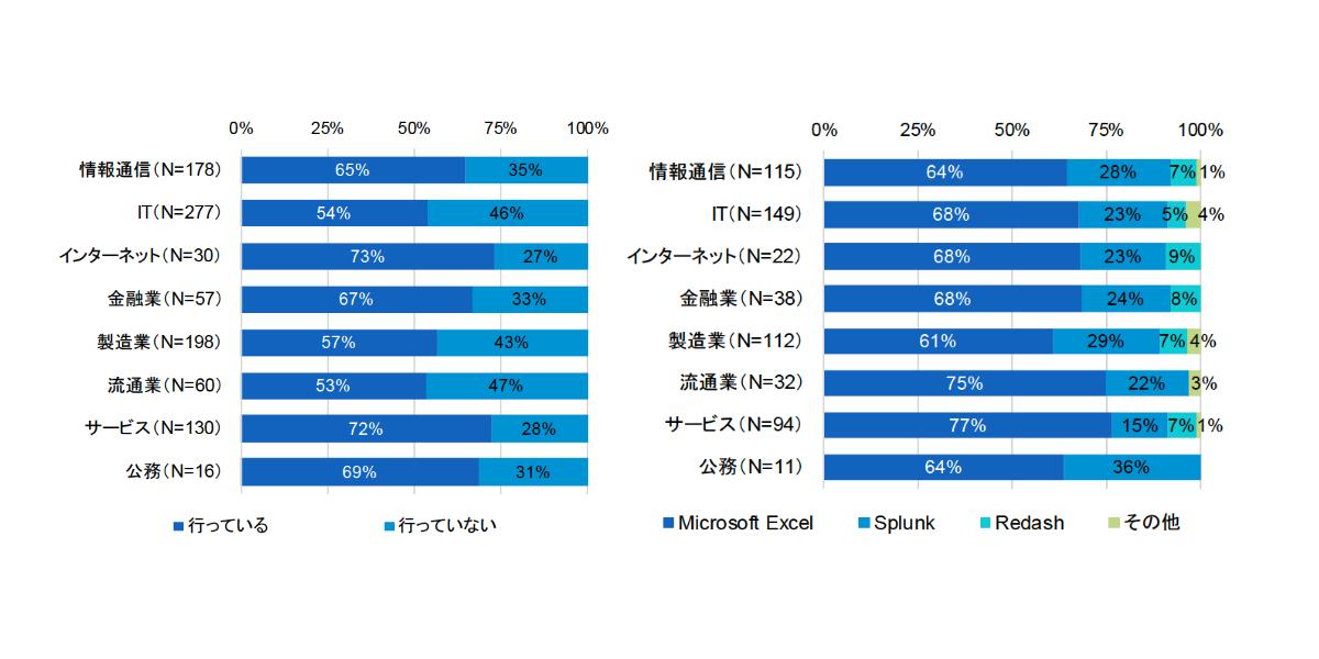 業種別に見るコスト分析の実施状況(左)とコスト分析ツール(右)