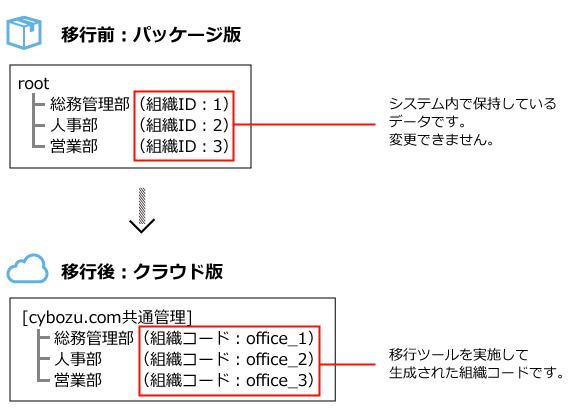 クラウド版に組織が設定されていない場合の組織コードの生成イメージ