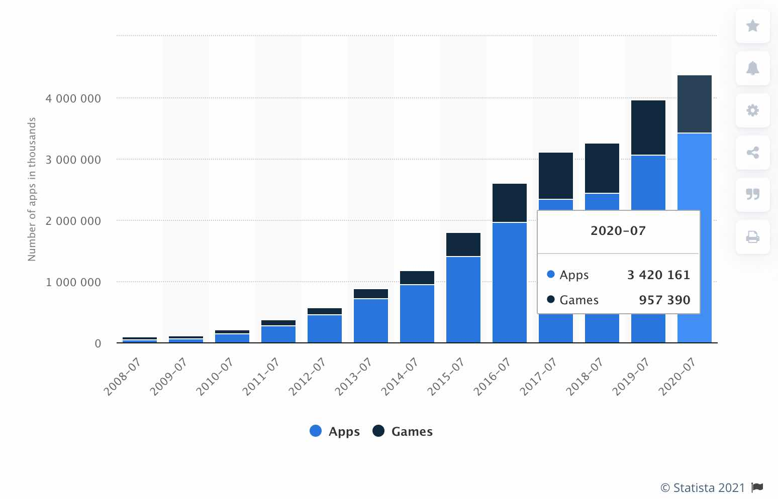 Apps and games in Apple App Store between 2008 and 2020