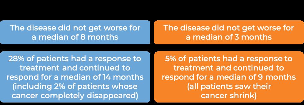 Results of Poteligeo vs. vorinostat (diagram)