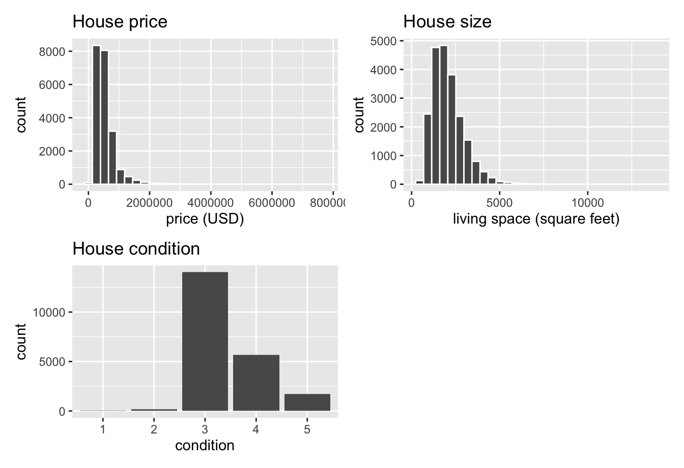 Exploratory visualizations of Seattle house prices data.