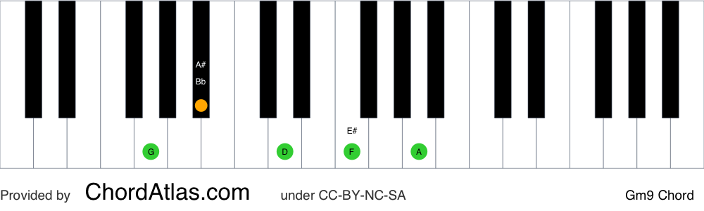 Piano chord chart for the G minor ninth chord (Gm9). The notes G, Bb, D, F and A are highlighted.