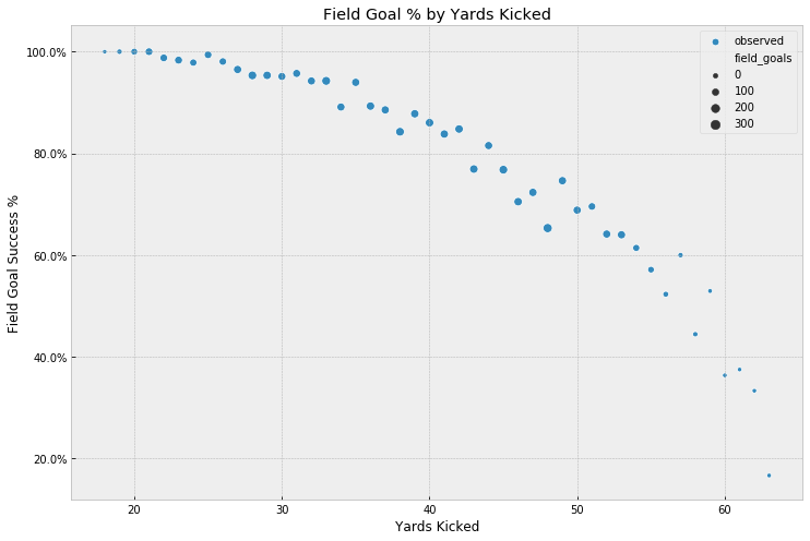 Field Goals by Yards Kicked