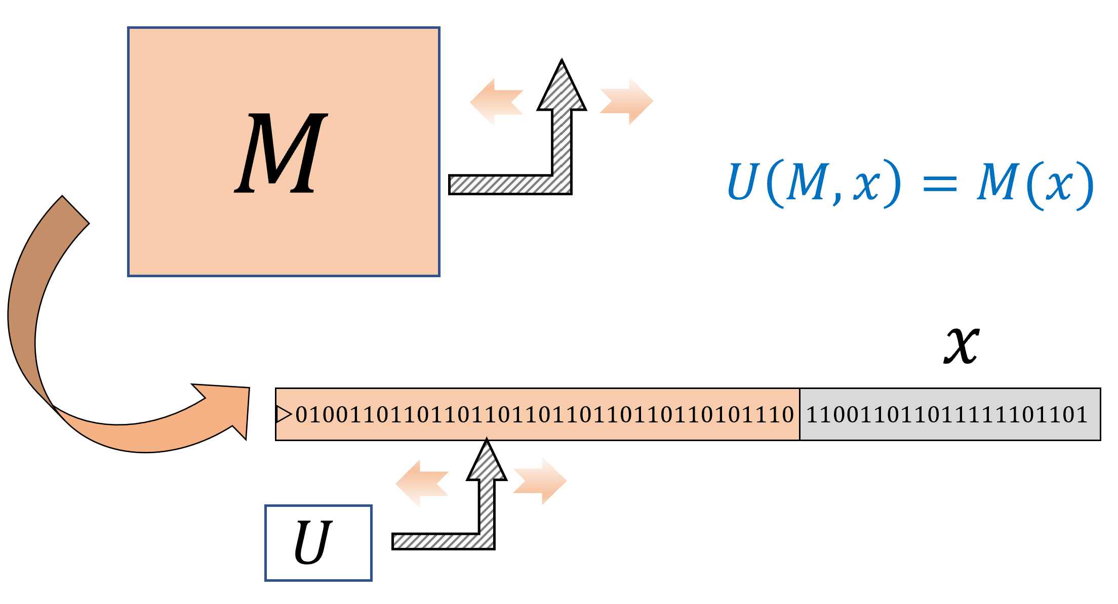 8.2: A Universal Turing Machine is a single Turing Machine U that can evaluate, given input the (description as a string of) arbitrary Turing machine M and input x, the output of M on x. In contrast to the universal circuit depicted in , the machine M can be much more complex (e.g., more states or tape alphabet symbols) than U.