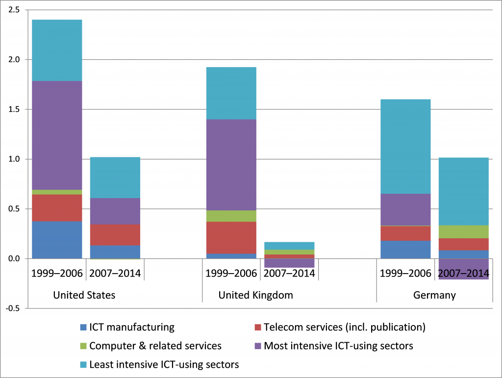 Most intensive ICT-using industries vs Least intensive ICT-using sectors