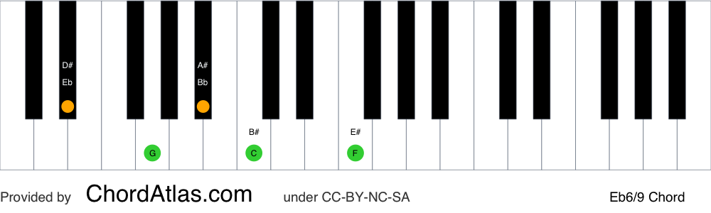 Piano chord chart for the E flat sixth/ninth chord (Eb6/9). The notes Eb, G, Bb, C and F are highlighted.