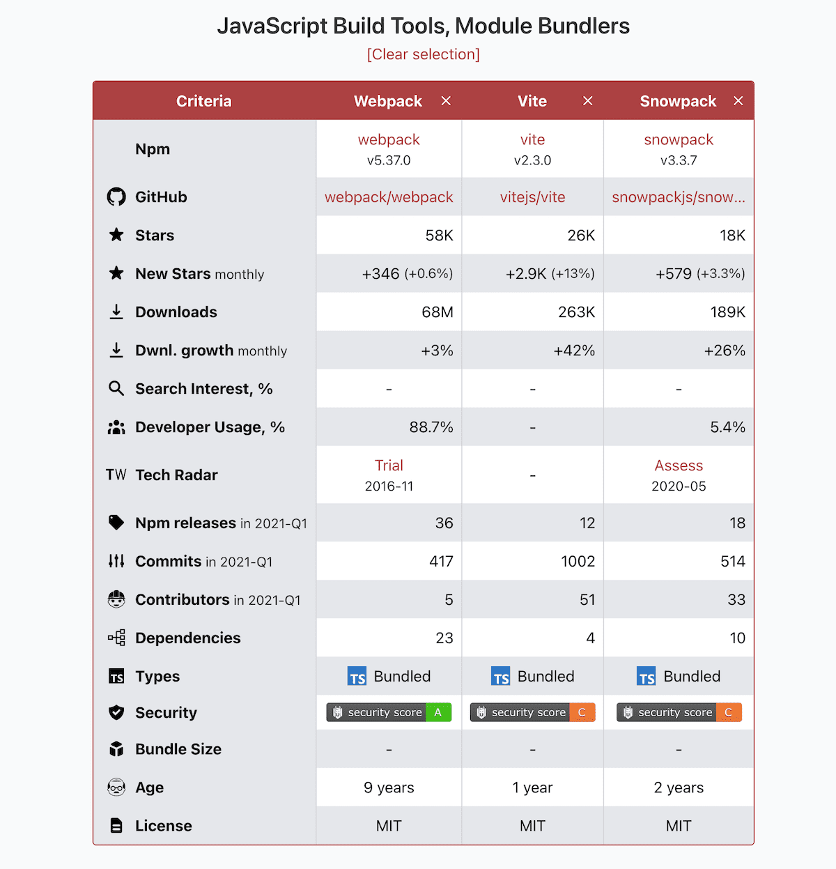 a screenshot of Moiva.io's old table view with data for Webpack, Vite and Snowpack