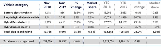 Society of Motor Manufacturers and Traders UK sales data for various types of green cars in November 2018