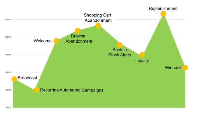 Replenishment email case study