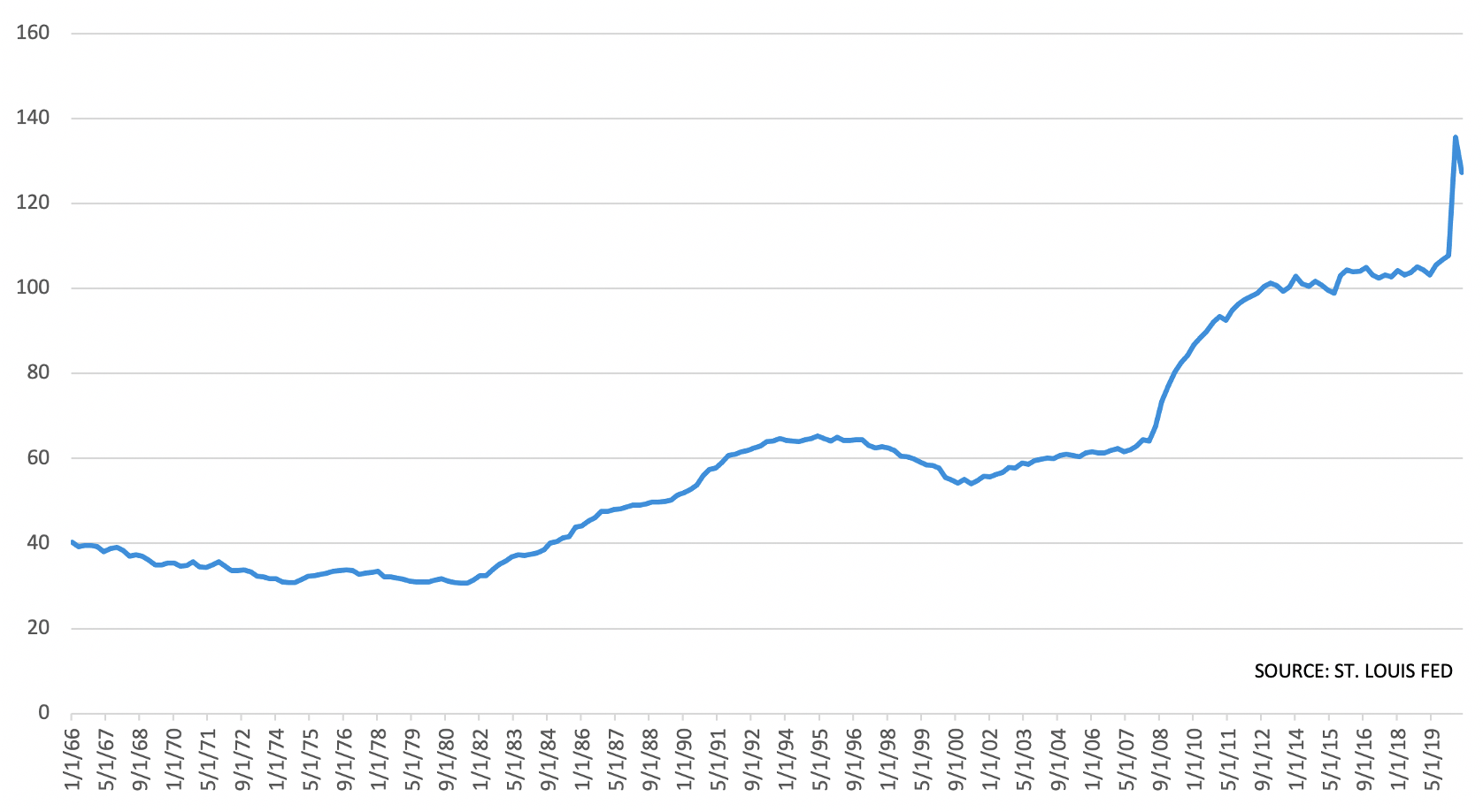 Line graph showing federal debt growing moderately through the 90s, ending in a steep peak from 2019 to date.