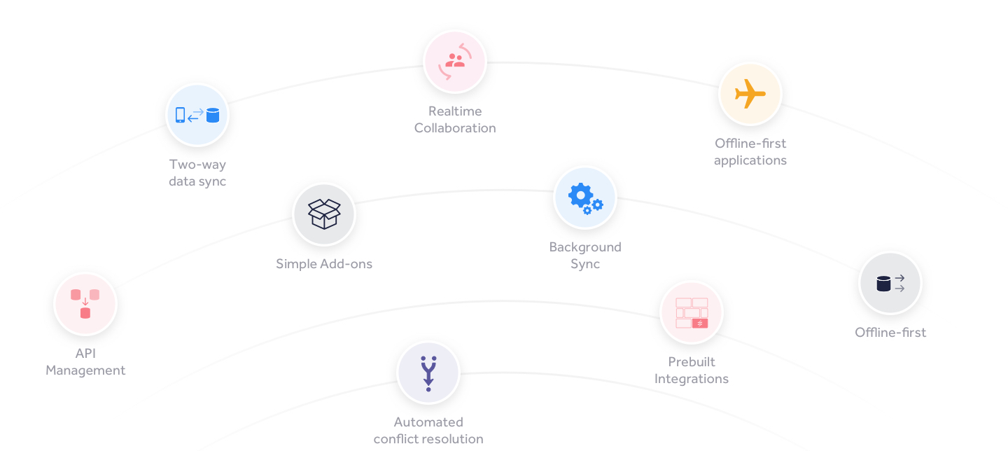 Two‑way data sync, real‑time collaboration, offline‑first applications, API bridge, data push