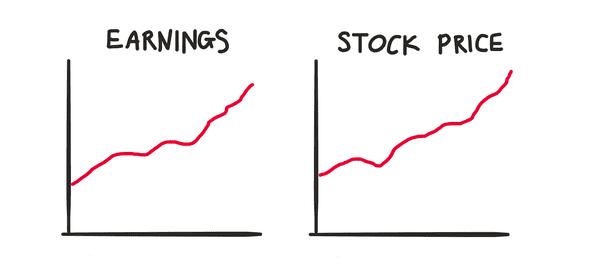 price follows earnings