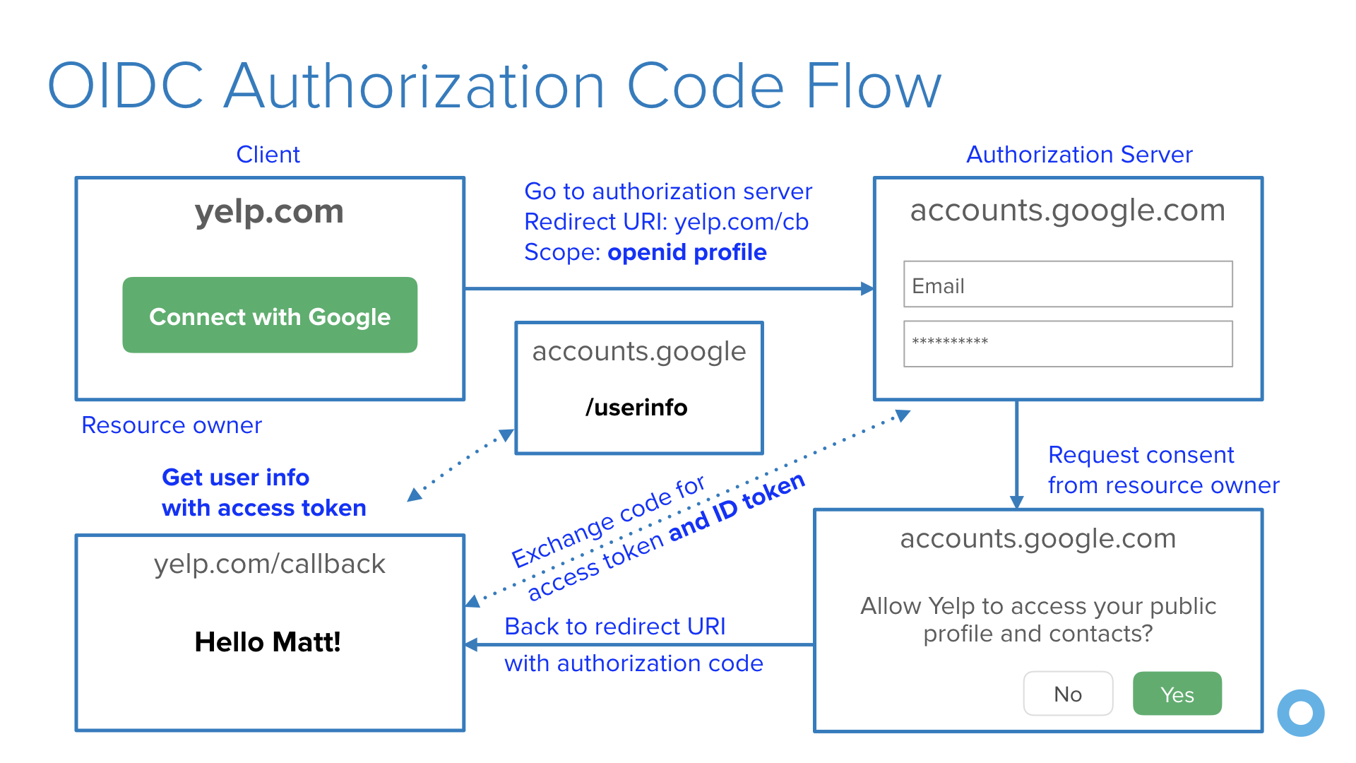 OIDC Authorization Code Flow