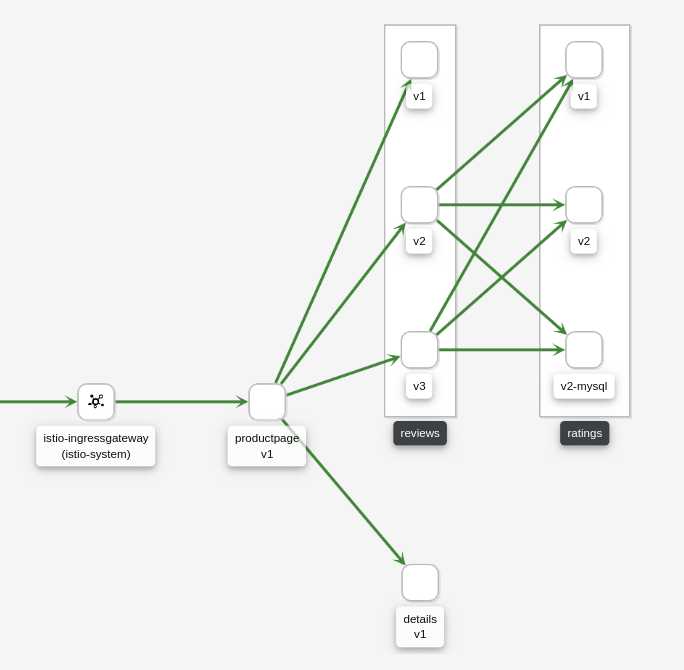 Example Versioned App Graph