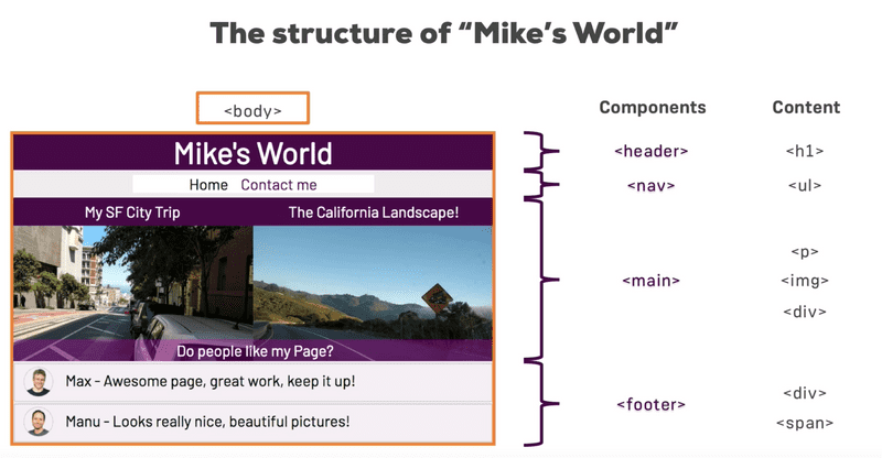 The structure of our website