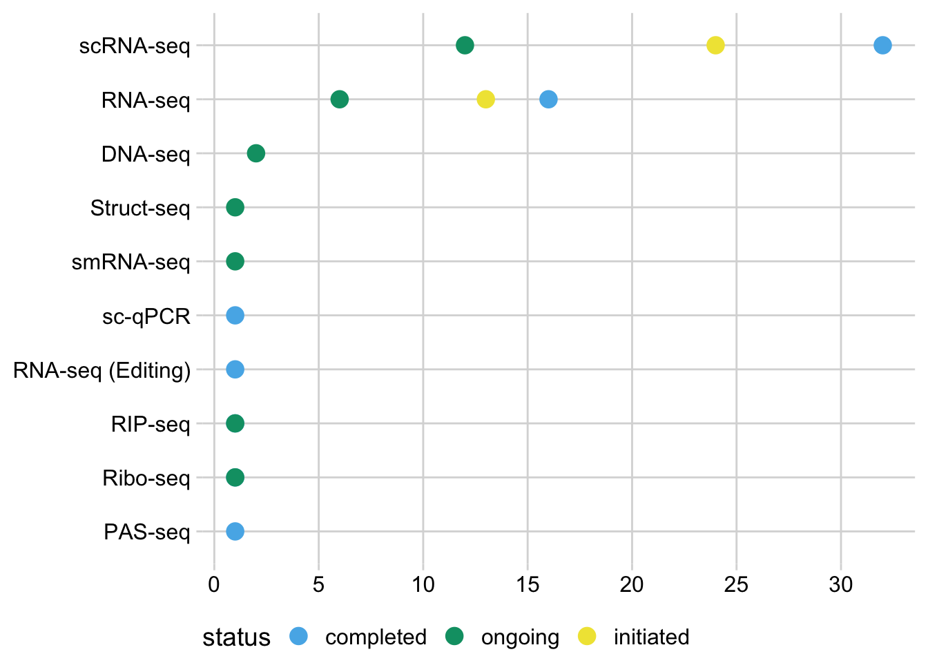 Project types and status. The majority of projects involve single-cell mRNA sequencing, alongside a variety of other RNA sequencing experiments.