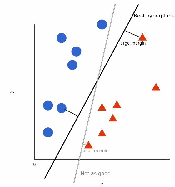 An support vector machine showing the ideal hyperplane between red and blue.