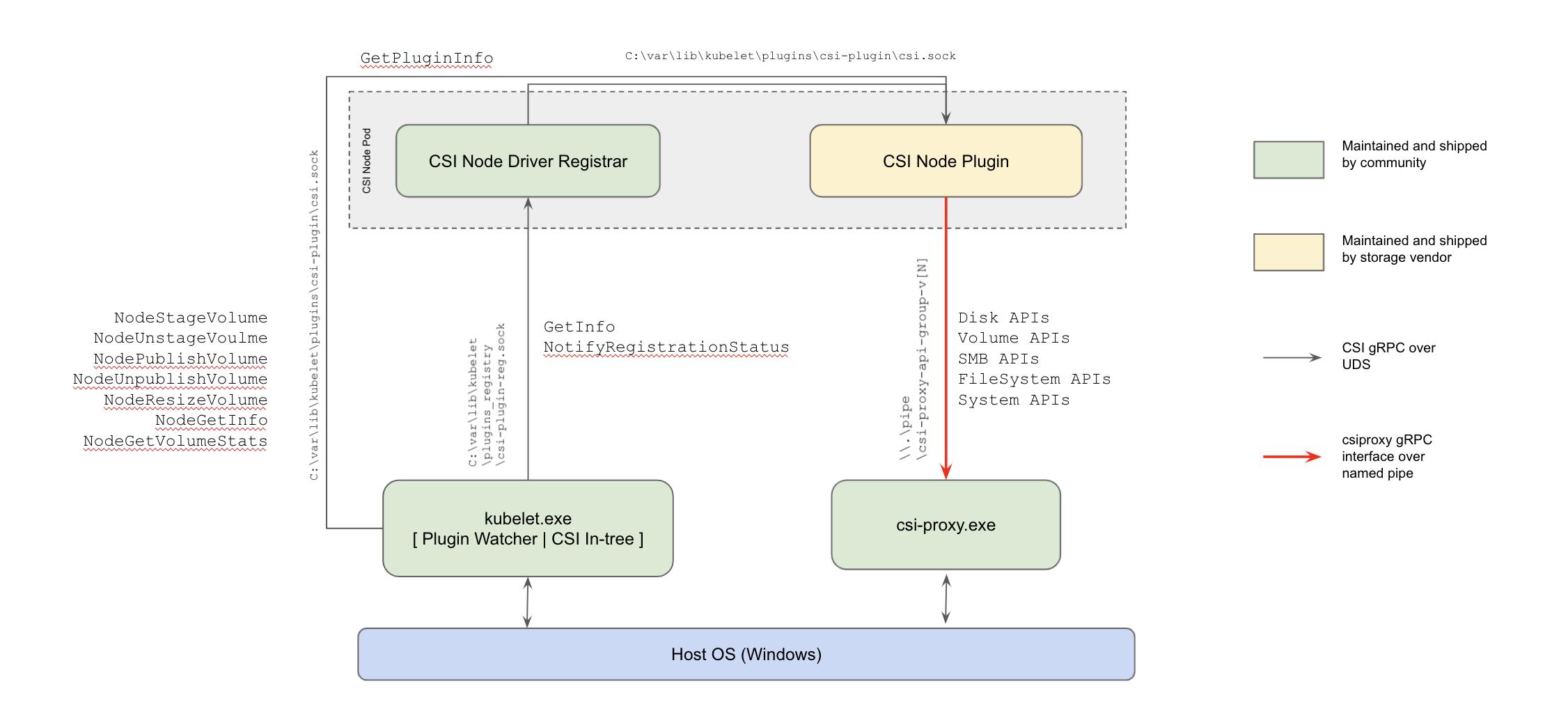 CSI Proxy Architecture