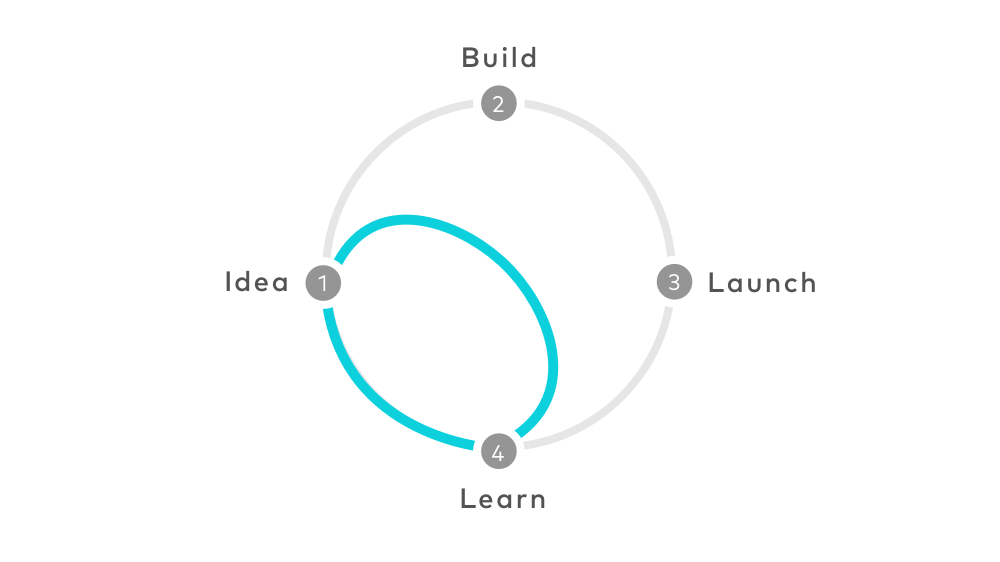 Diagram of the design sprint process