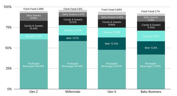 category-breakdown