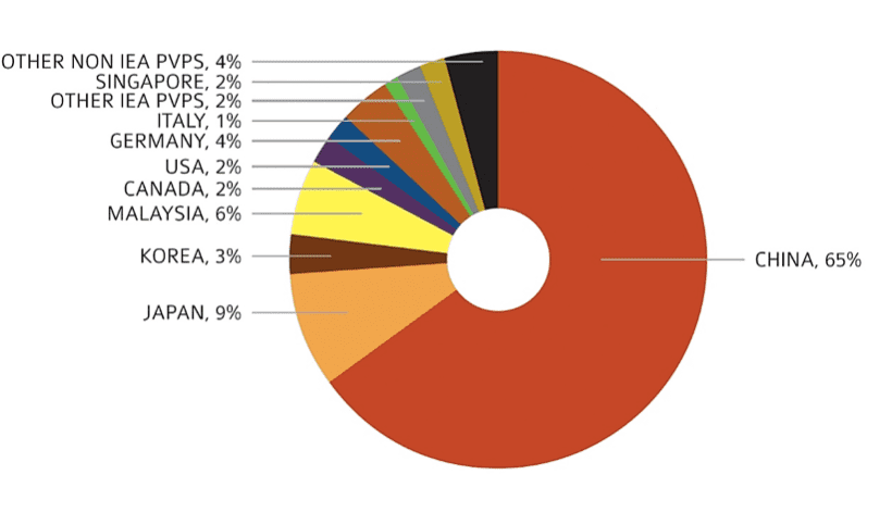 Solar Production By Country Pie Chart