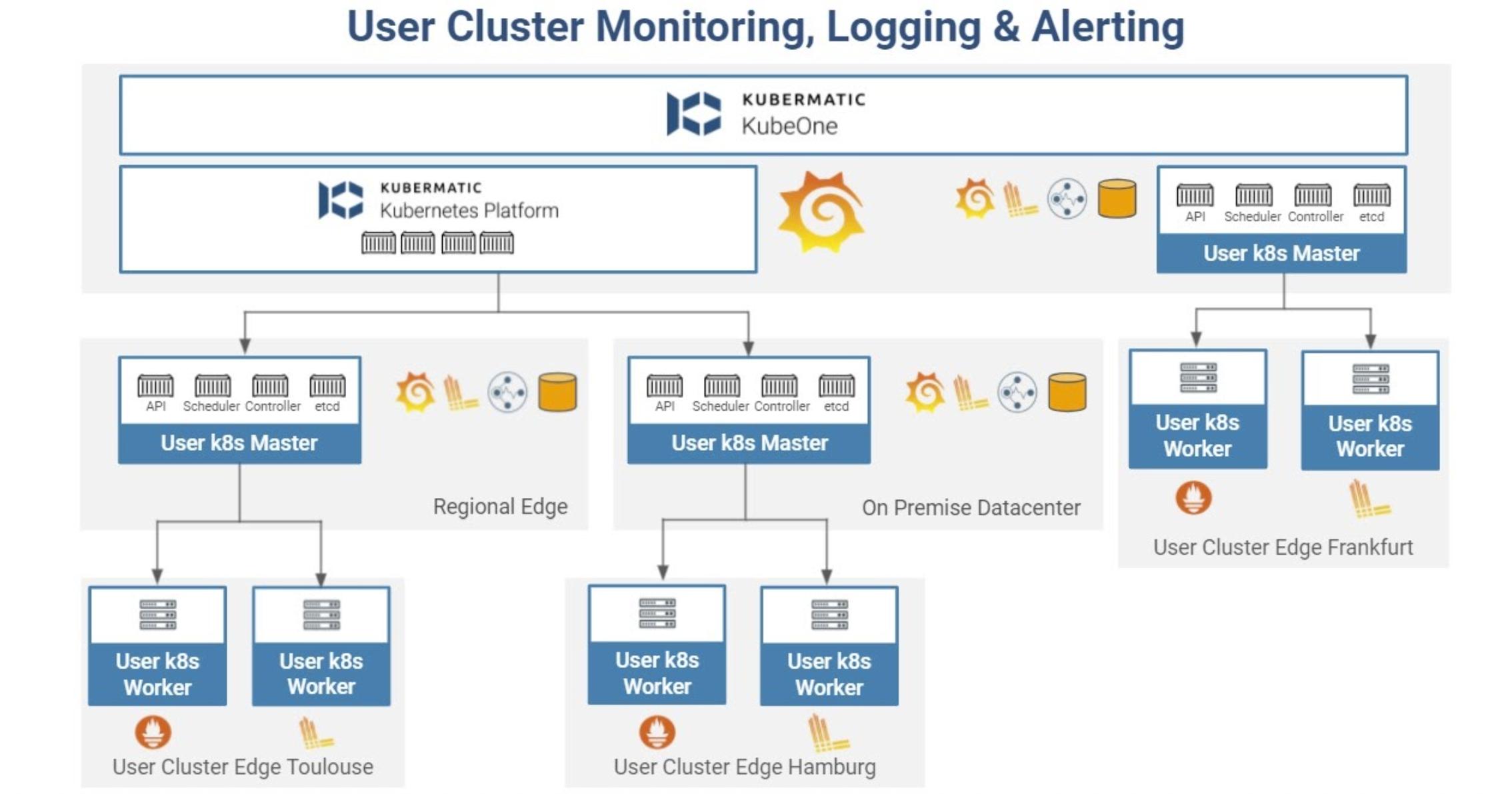 KKP Defaults for User Cluster Settings