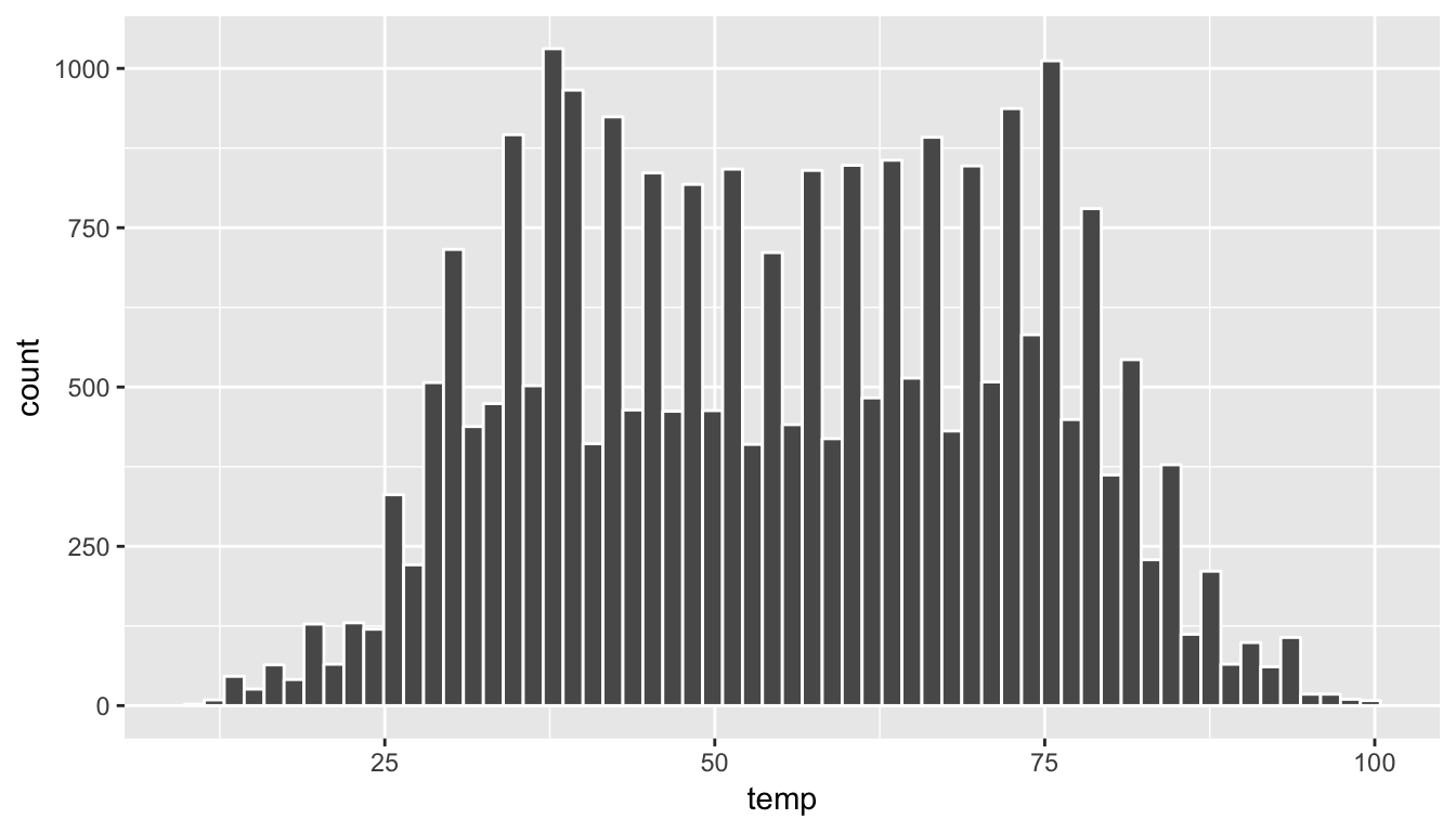 Histogram of Hourly Temperature Recordings from NYC in 2013 - 60 Bins