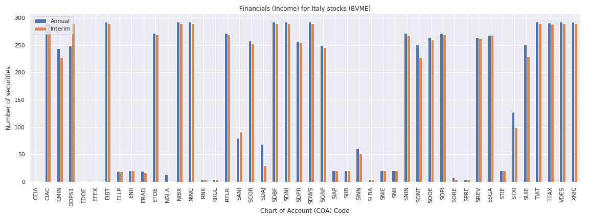 Italy Reuters financials income sheet