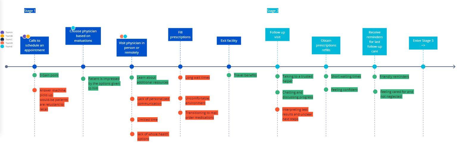 Healthcare strategic planning example - patient journey example