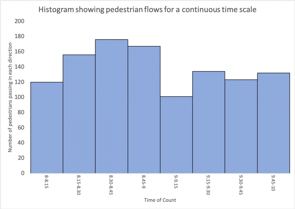 A histogram showing pedestrian flows across a continuous time scale