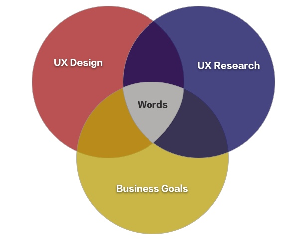 """Venn diagram illustrating """"words"""" at the intersection of three circles labeled """"UX Design,"""" """"UX Research,"""" and """"Business Goals"""