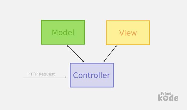 MVC on Codeigniter