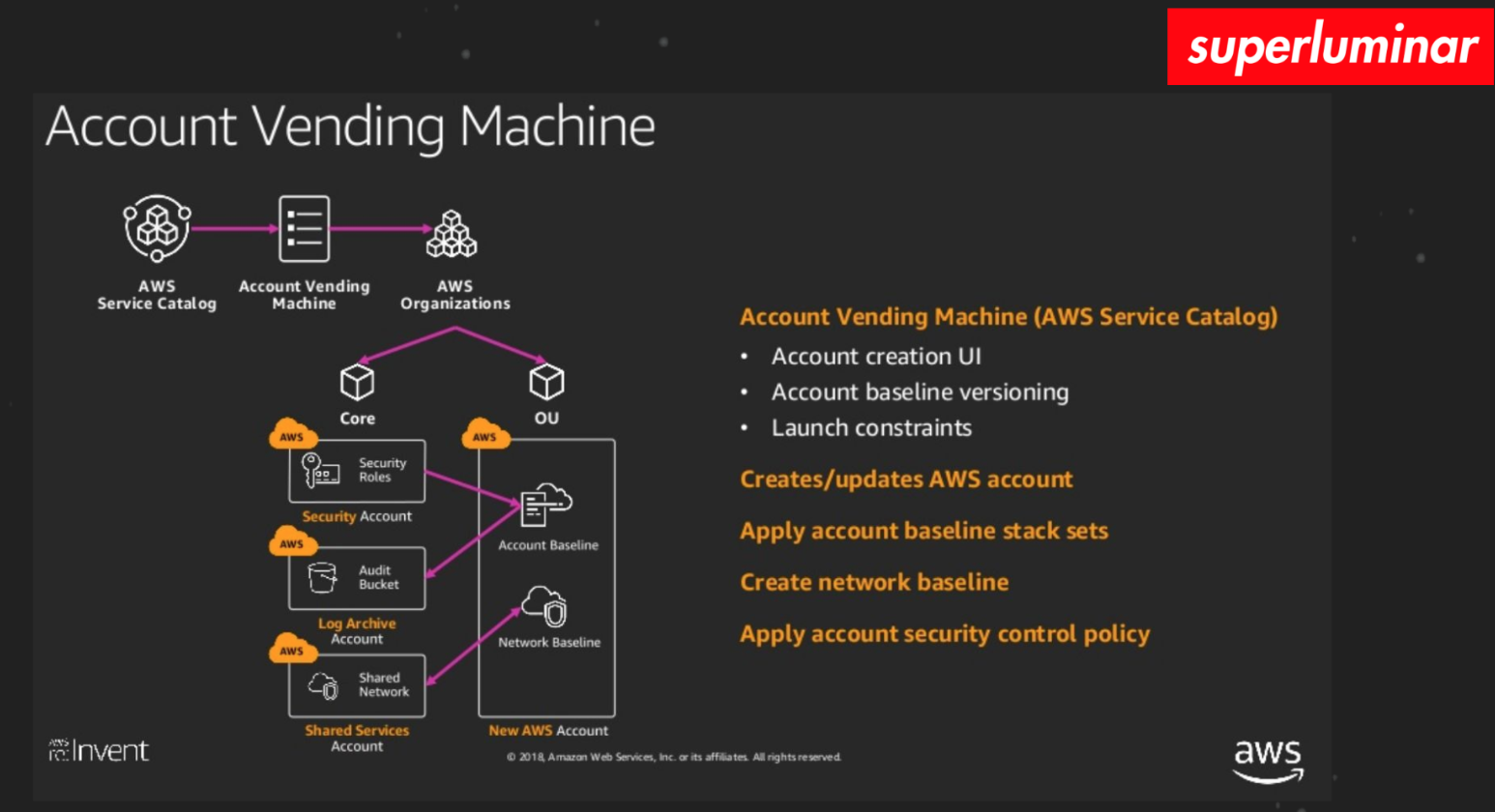 AWS Landing Zone Vending Machine