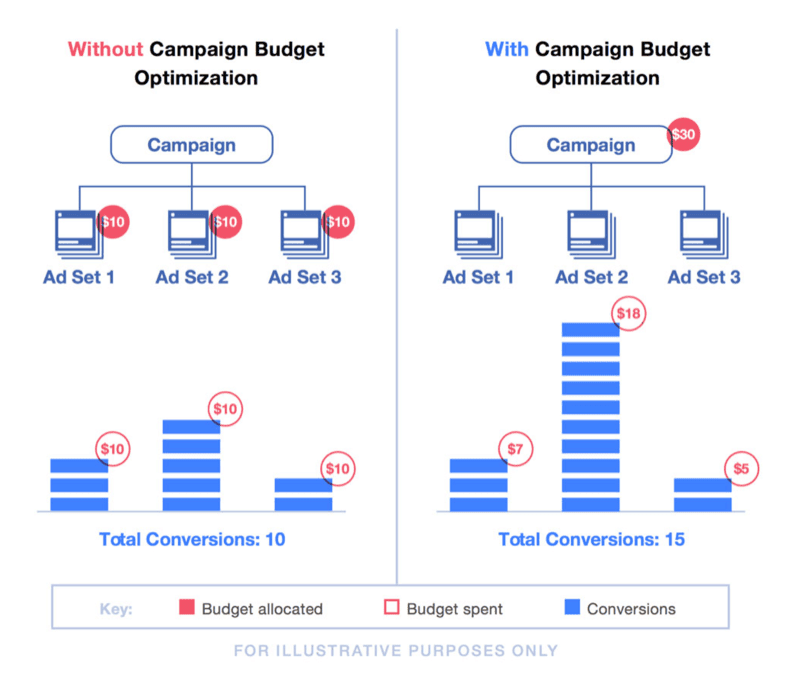 Without campaign budget vs. with campaign budget optimization with sample budget breakdown.