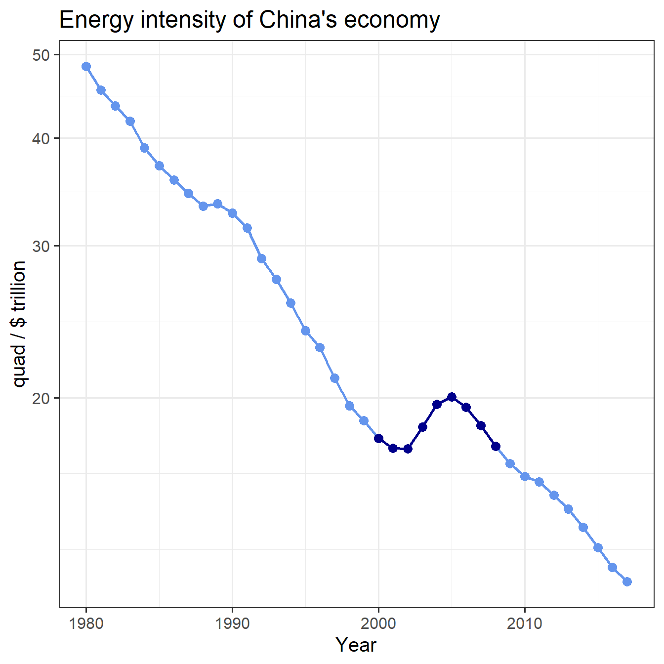 Trend of China's energy intensity, with 2000--2008 highlighted.