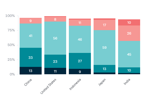 Australia's bilateral relationships under the Rudd government - Lowy Institute Poll 2020